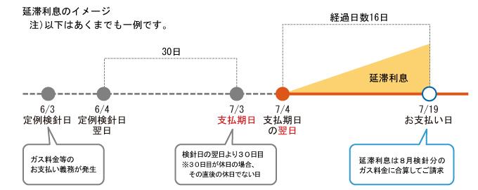 支払期日と延滞利息 京葉ガス
